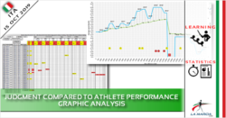 Judgment compared to athlete performance. Graphic analysis.